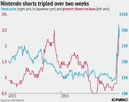 Nintendos Stock Sees Massive Jump In Short Interest Despite