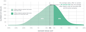 the gender wage gap women work wage inequality hired distribution of the gender wage gap