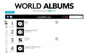 Itunes Global Charts B A P Blackpink And Bts Top Billboards World Album Chart
