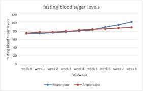 The Line Chart Of The Mean Of Fasting Blood Sugar Level
