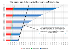 chart 3 total ine from social security fixed ine and ira withdraw is a very interesting chart that lifies the oute from rmd distribution
