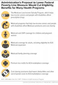 Medicare Vs Medicaid Chart Poverty Line Proposal Would Cut Medicaid Medicare And