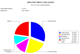 Employee Time By Task Chart