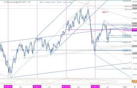 Wti Crude Price Chart Oil Price Outlook Crude Rally Halted At Resistance Wti