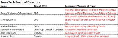 Terra Tech Stock Chart Terra Tech Complete Smokeshow Questionable Management