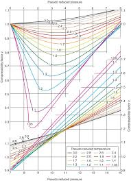 Standing Katz Chart Chapter 5 Tubing Well Performance Heat Transfer And Sizing