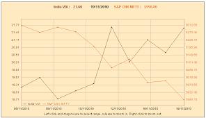 Nse India Nifty Chart India Vix India Volatility Index