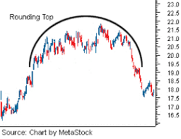 Technical Session What Are Rounding Top And Rounding Bottom