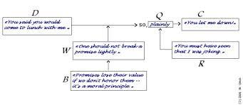 argumentative essay toulmin method custom writing at  toulmin method argumentative essay model