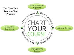 The Chart Your Course Program Change The Life Of The