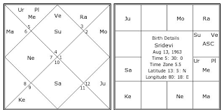Hindi Kundali Chart Sridevi Birth Chart Sridevi Kundli Horoscope By Date Of