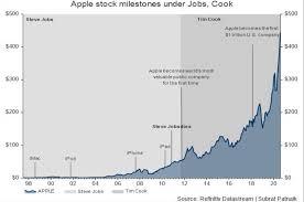 stock market value tops $2 trillion ...