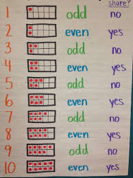 Odd And Even Numbers Chart Odd And Evens Anchor Chart Idea Some Of My Third Graders