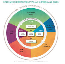 What Constitutes Information Governance