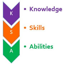 Knowledge Skills And Abilities The Peak Performance Center