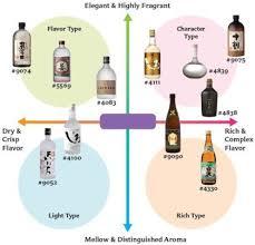 Sake Types Chart Discovering Shochu