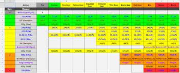 Buckshot Chart Thehunter Cotw Integrity Album On Imgur