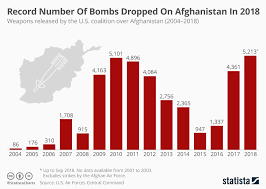 Air Force Pay Chart 2010 Chart Record Number Of Bombs Dropped On Afghanistan In 2018