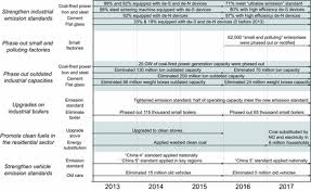 Drivers of improved PM2.5 air quality in China from <b>2013 to 2017</b> ...