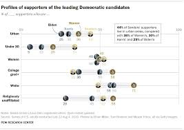 Democratic Candidate Comparison Chart Most Democrats Are Excited By Several 2020 Candidates