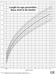 Boy Growth Chart Birth To 36 Month Figure 3 From Cdc Growth Charts United States Semantic