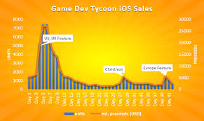 Game Dev Tycoon Chart Introducing Dave Mccabe Narrative Writer