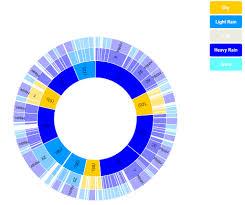 Inciter Data Visualization Predictions For 2015