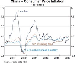 Underlying Consumer Price Inflation In China Bulletin