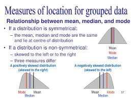 Symmetric Relation In Maths What Is Median