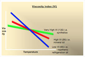 Motor Oil Viscosity Index Chart Lubricants 101 The Properties Of Lubricating Oils Part 1