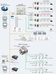 Advantage Lighting System Control Systems Simple But Sophisticated Facility