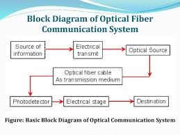optical fiber communication block diagram the wiring diagram optical fiber communication block diagram