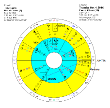 Marco Rubio Birth Chart Hillary Clinton Chooses Tim Kaine As Vp Running Mate