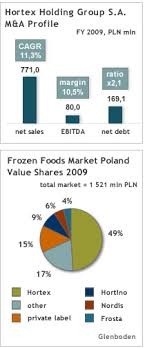 Glenboden M A Leads M A Surge In Frozen Foods Polands