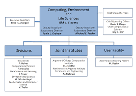 Organization Chart Computing Environment Life Sciences Directorate Organization 21