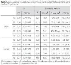 Handgrip Strength Evaluation On Tennis Players Using