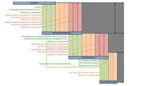 Управление ходом проекта Диплом Моделирование бизнес процессов  Диплом Моделирование бизнес процессов на примере компании разработчика программного обеспечения файл 1 rtf