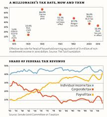 a millionaires tax rate then and now png terrorism on introduction essay
