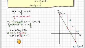 solving simultaneous equations using graphical method sment 02