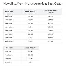 Your Guide To The Hawaiian Airlines Award Chart Nerdwallet