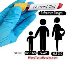 Tsh Normal Range By Age Thyroid Levels Chart Tsh Levels