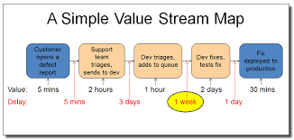 Value Stream Mapping Examples Identify Bottlenecks With Value Stream Mapping Ibm Garage