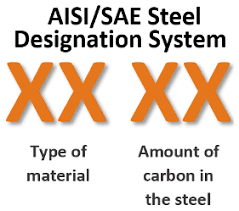 Introduction To The Sae Aisi Steel Numbering System The