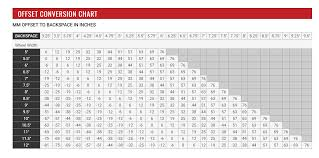Rims Backspace Vs Offset Conversion Chart