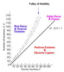 Radioactive Isotopes Chart Using General Tendencies Predict The Most Clutch Prep