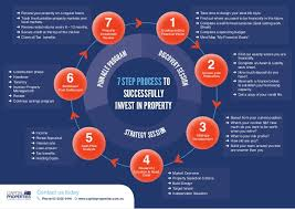 Property Management Process Flow Chart 7 Step Property Investment Flow Chart