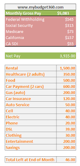 Budget Salary Calculator Can You Live In California On A 60 000 A Year Household