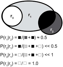 Conditional Venn Diagram Venn Diagram Illustrating The Formulation Of Conditional Probability