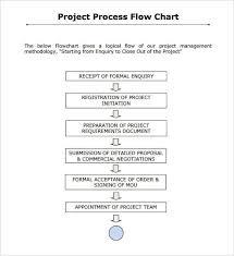 38 Flow Chart Templates Doc Pdf Excel Psd Ai Eps