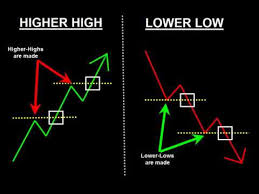 Higher Highs Lower Lows Swing Highs Swing Lows Chart Candles Introduction